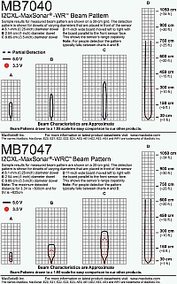 I2CXL-MaxSonar-WR Beam Patterns