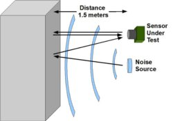 Sensor Noise Analysis Diagram