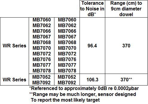 WR Acoustic Noise Tolerance Analysis Table