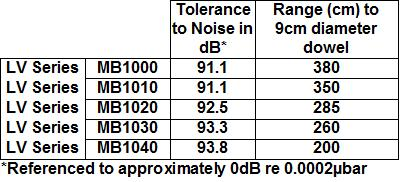 LV Acoustic Noise Tolerance Analysis Table