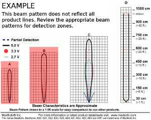 Ultrasonic Sensor - Example Beam Pattern