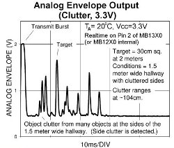 Analog envelope Clutter at 3.3 volts