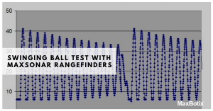 Swinging Ball Test of MaxSonar Rangefinders