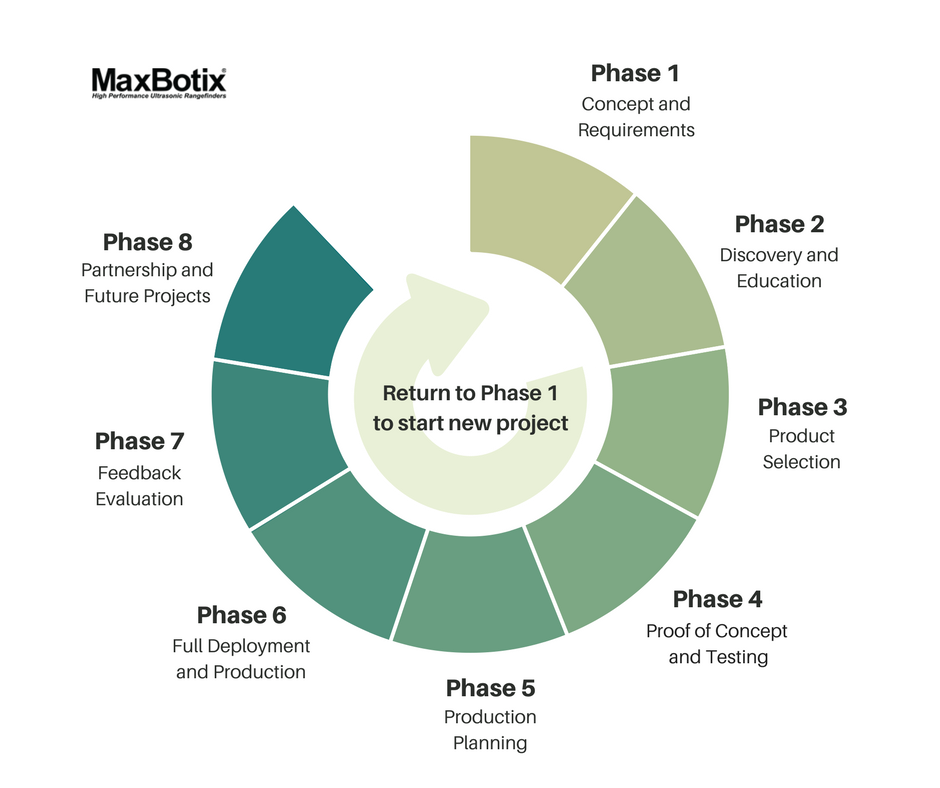 MaxBotix Inc Design Cycle Guide