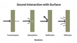 Sound Interaction with Surface target acoustics