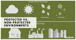 PROTECTED VS. NON-PROTECTED ENVIRONMENTS