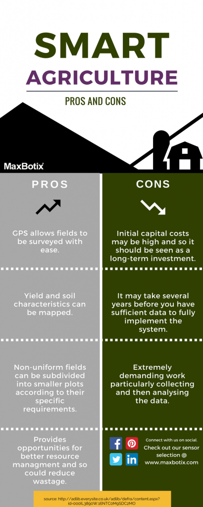 smart farming pros and cons