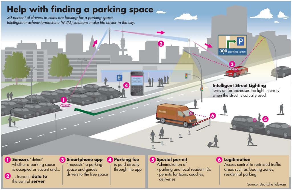 smart parking infographic
