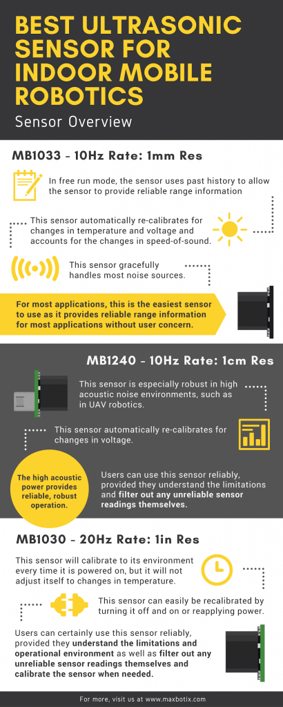best ultrasonic sensor for indoor mobile robotics infographic