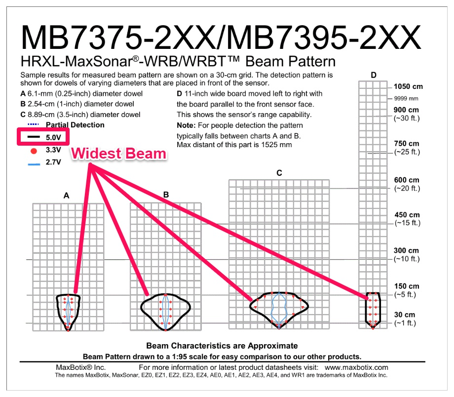 wide beam ultrasonic sensor beam patterns